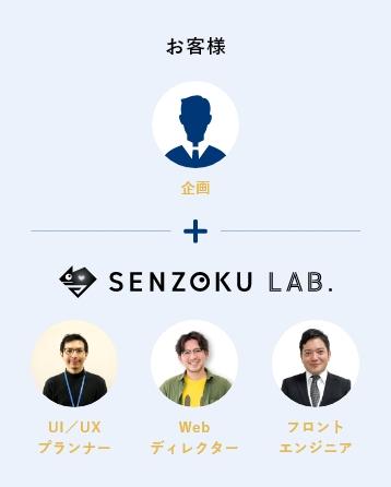 企画はお客様、SENZOKU LAB.がUI/UXプランナー、Webディレクター、フロントエンジニアの構成