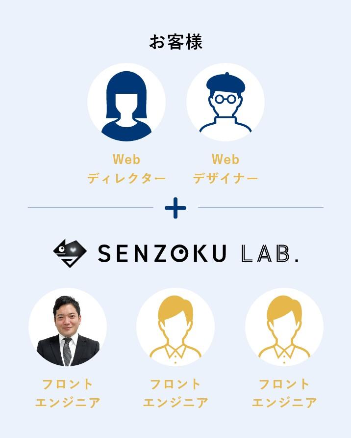 Webディレクター、Webデザイナーはお客様、SENZOKU LAB.がフロントエンジニアの構成