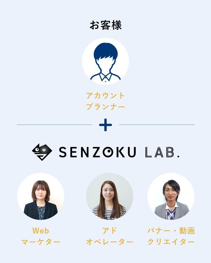 アカウントプランナーはお客様、SENZOKU LAB.がWebマーケター、運用するアドオペレーター、クリエイターの構成